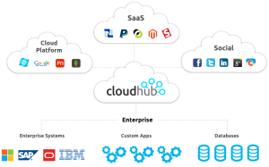 diagram-cloudhub