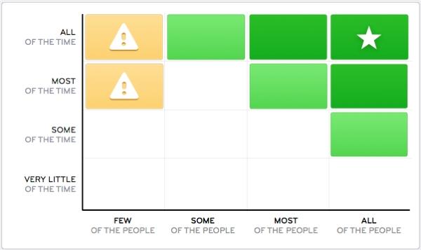 feature usage quadrant